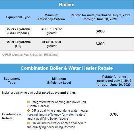 Warmadvatage boilers